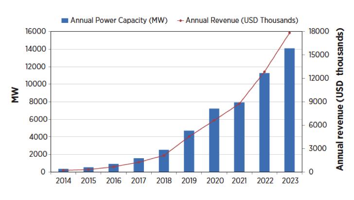 lithium forecast graph