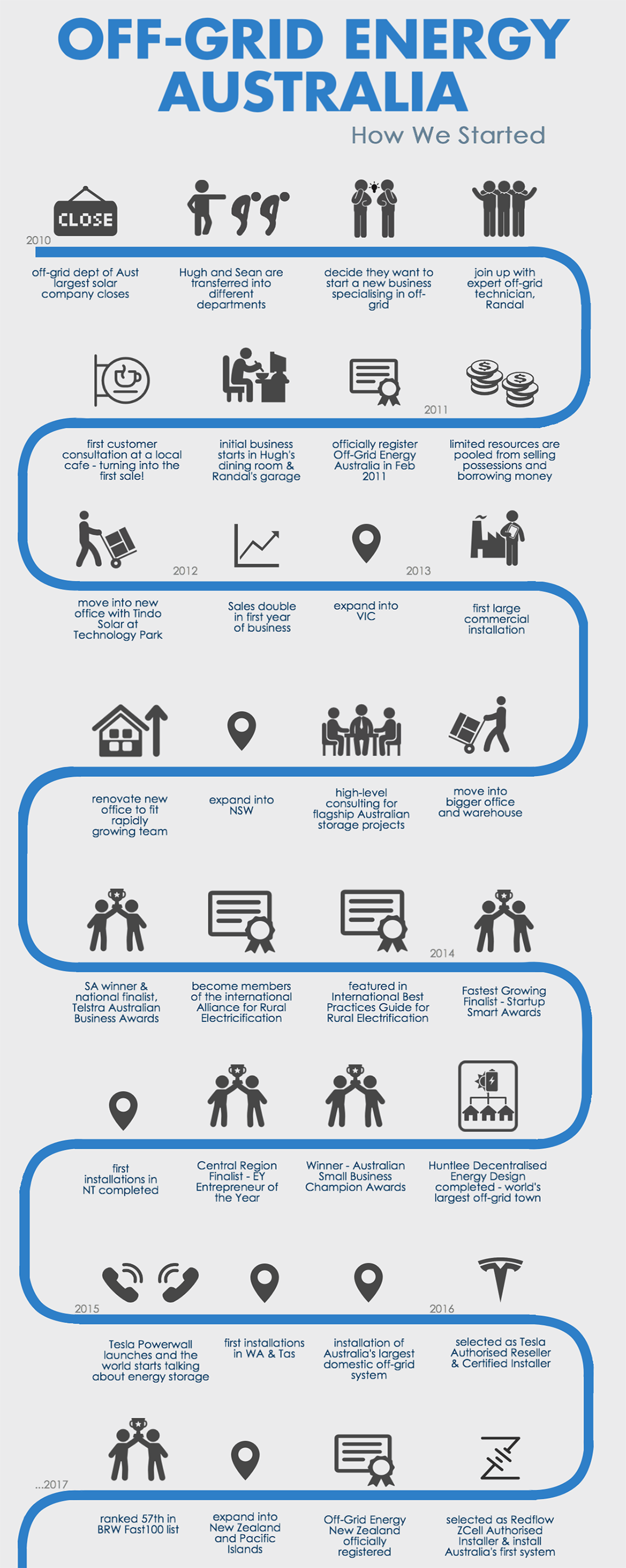 How We Started Infographic
