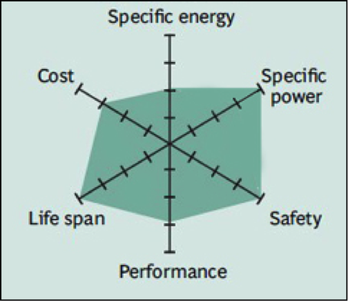 What Makes Up A Lithium Ion Battery Off Grid Energy