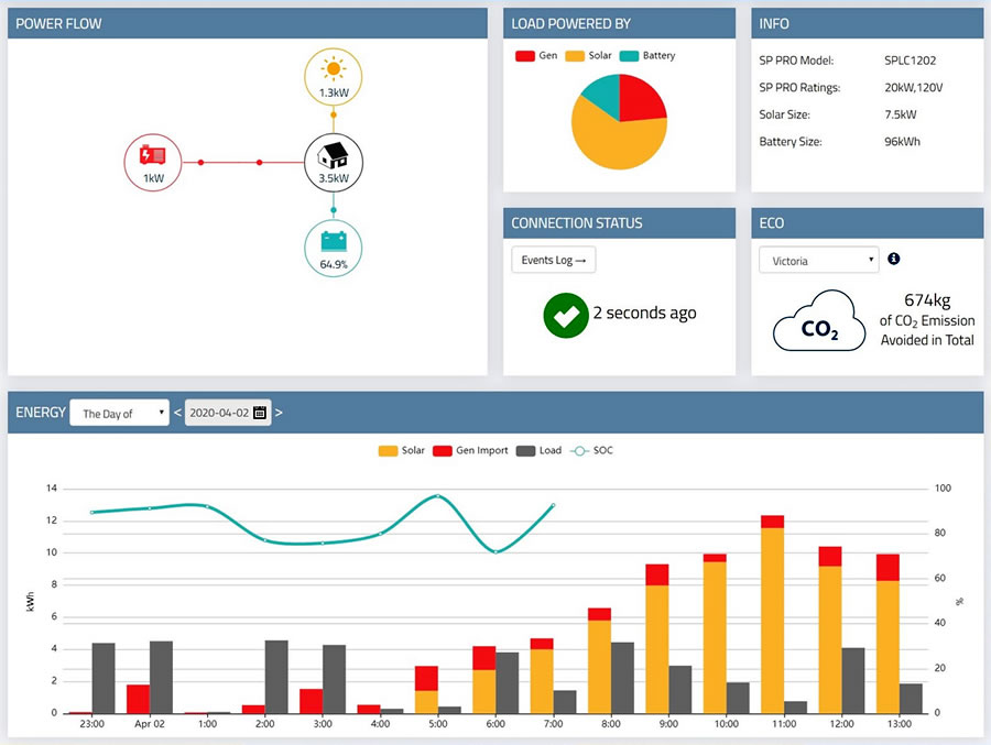 off-grid solar system monitoring screenshot