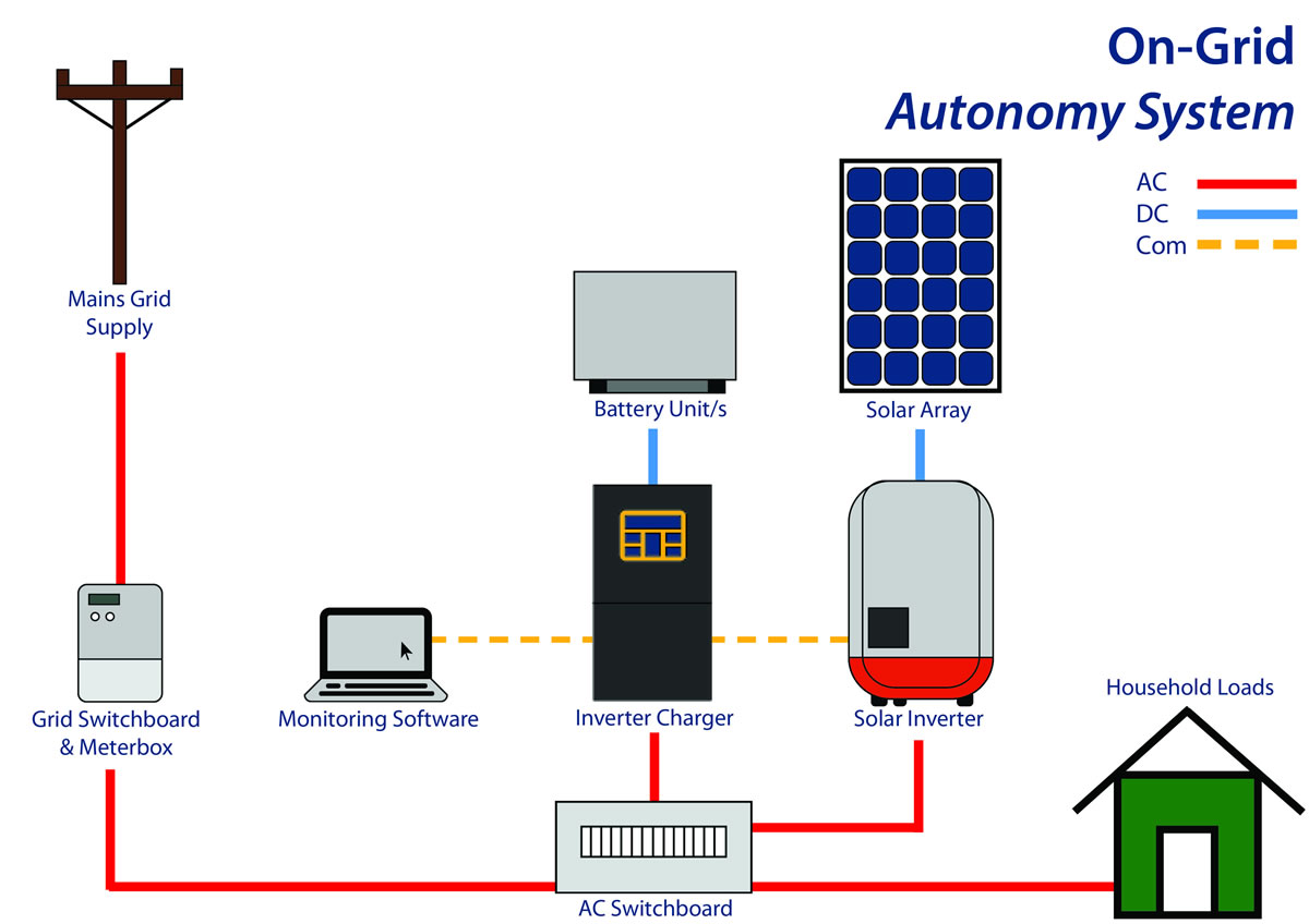 Connection diagram for Autonomy on-grid solar battery system