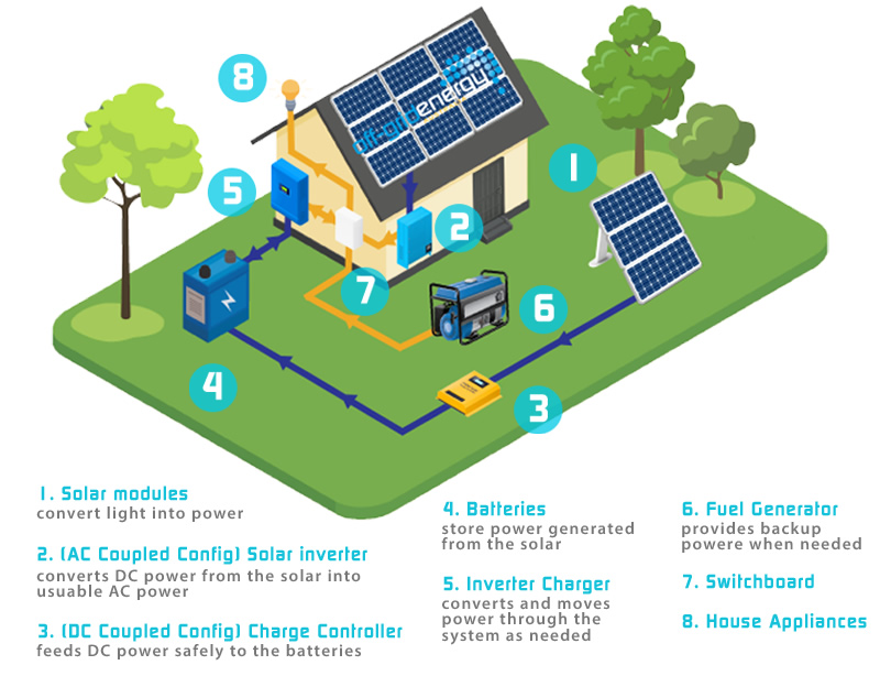 Off-Grid Power System Diagram